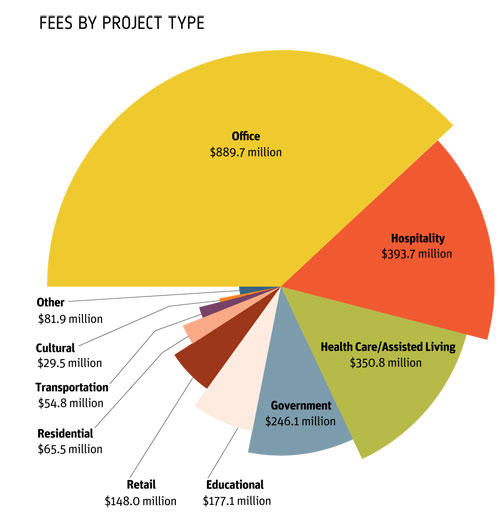 giants of healthcare pie chart  sc 1 st  Interior Design & 2012 Top 100 Giants: Design Fees by Project Type